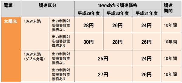 2018年の売電価格は26円?