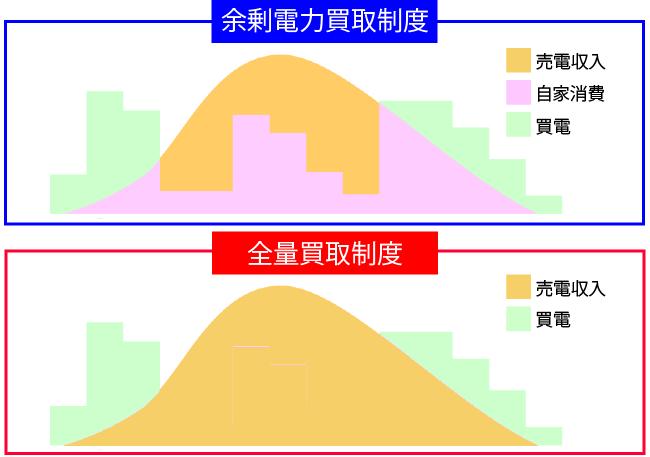 余剰買取制度と全量買取制度の比較イメージ図