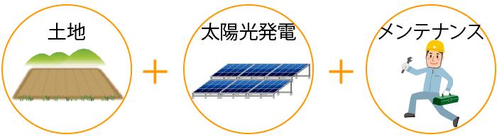 土地付き太陽光発電イメージ図