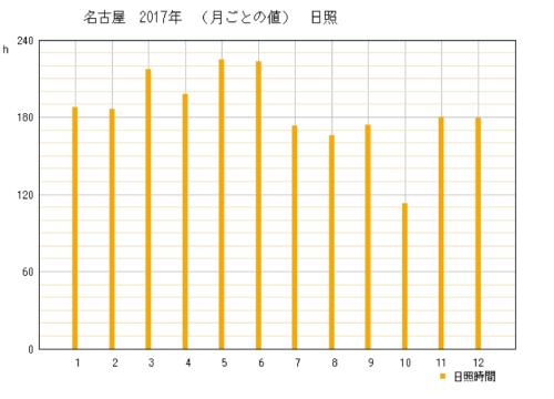 2017年愛知県名古屋市の年間日照時間グラフ