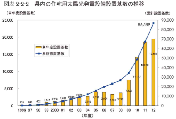 愛知県内の住宅用太陽光発電設備設置基数の推移
