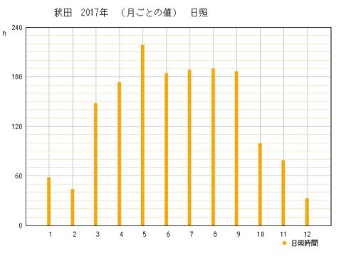 2017年秋田県秋田市の年間日照時間グラフ