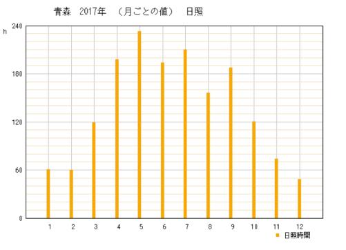 2017年青森県青森市の年間日照時間グラフ