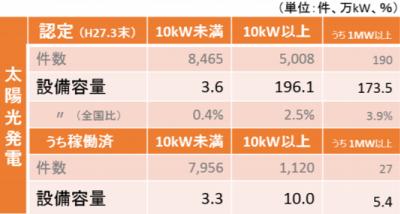 青森県再生可能エネルギー発電設備 認定・導入量
