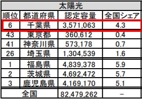 固定価格買取制度を用いた新エネルギーの認定状況(都道府県別)
