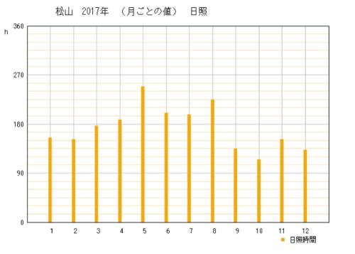 2017年の愛媛県松山市の年間日照時間時間グラフ