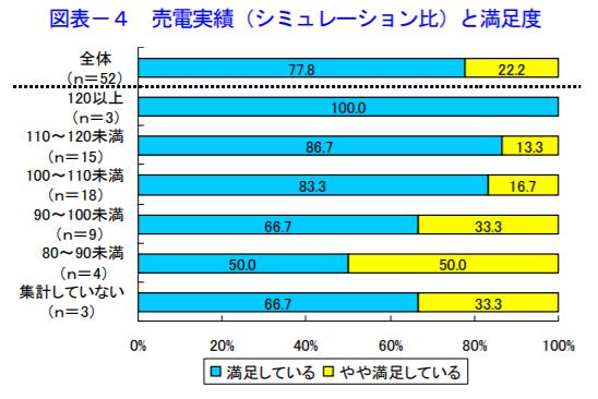 愛媛県売電実績(シミュレーション比)と満足度