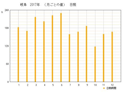 2017年の岐阜県岐阜市の年間日照時間時間グラフ