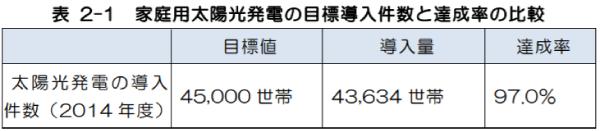 岐阜県家庭用太陽光発電の目標導入件数と達成率の比較