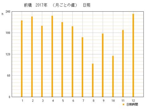 2017年群馬県前橋市の年間日照時間グラフ