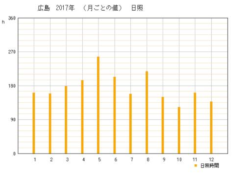 2017年広島県広島市の年間日照時間グラフ