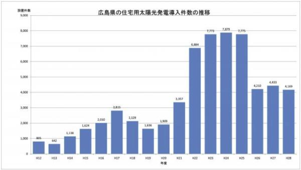 広島県の住宅用太陽光発電導入件数