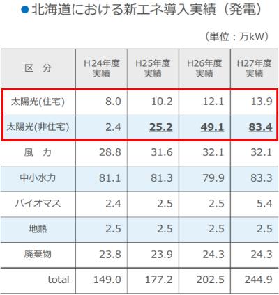 北海道における新エネ導入実績《平成24年~平成27年》