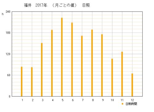 2017年の福井県福井市の年間日照時間時間グラフ