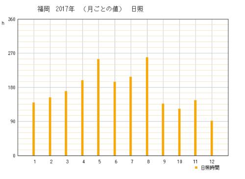 2017年福岡県福岡市の年間日照時間グラフ