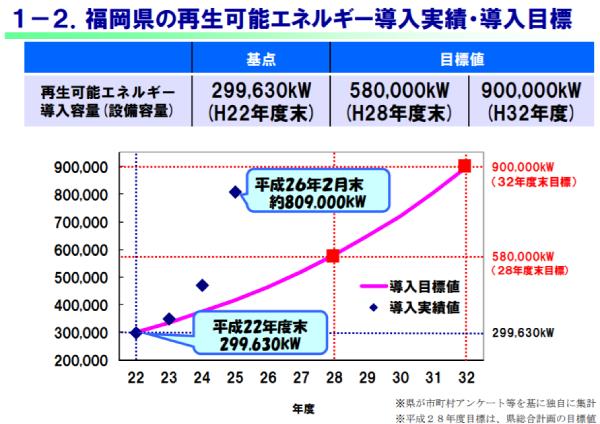 福岡県の再生可能エネルギー導入実績・導入目標