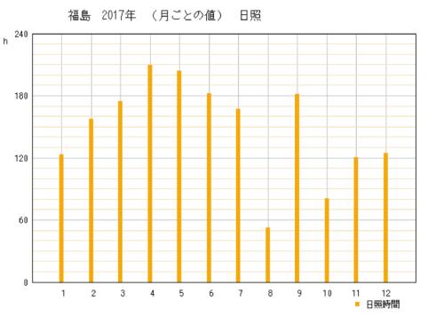 2017年福島県福島市の年間日照時間グラフ
