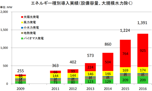 福島県エネルギー種別導入実績