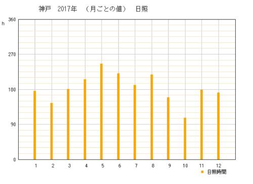 2017年の兵庫県神戸市の年間日照時間時間グラフ