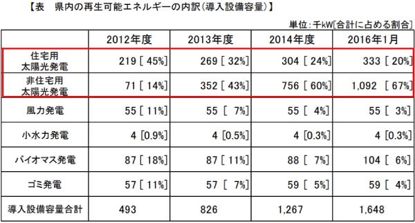 兵庫県内の再生可能エネルギーの内訳(導入設備容量)