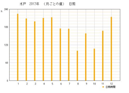 2017年茨城県水戸市の年間日照時間グラフ