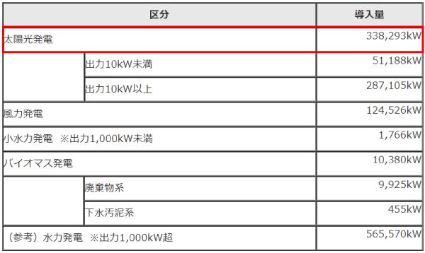 石川県内における再生可能エネルギーの導入状況