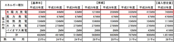 岩手県における再生可能エネルギー導入想定量と実績