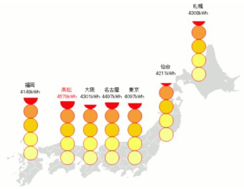 全国各地の年間予測発電量