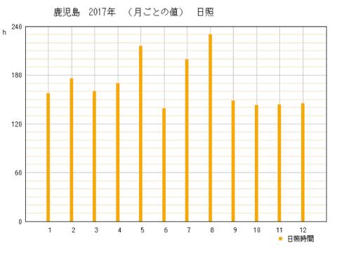 2017年鹿児島県鹿児島市の年間日照時間グラフ
