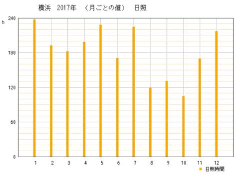 2017年神奈川県横浜市の年間日照時間グラフ