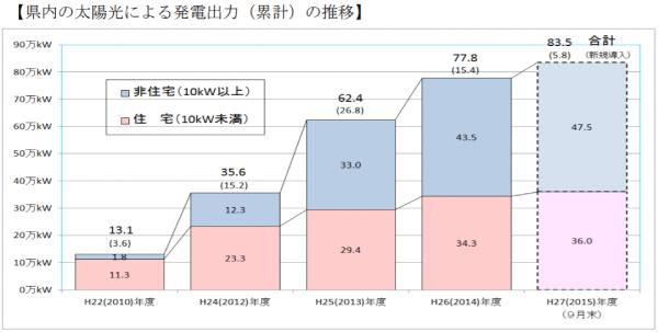 神奈川県内の太陽光による発電出力(累計)の推移