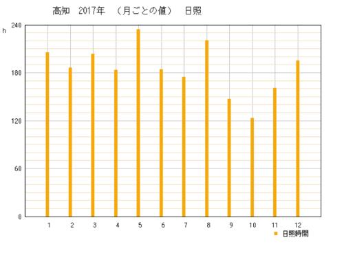 2017年の高知県高知市の年間日照時間時間グラフ