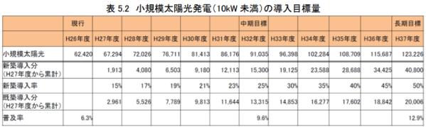 高知県小規模太陽光発電(10kW 未満)の導入目標量