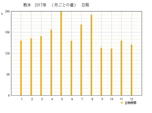 2017年熊本県熊本市の年間日照時間グラフ