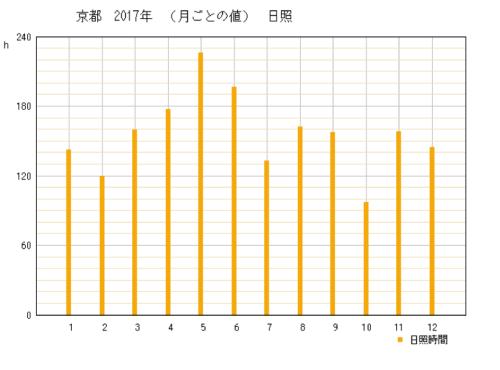 2017年京都府京都市の年間日照時間グラフ