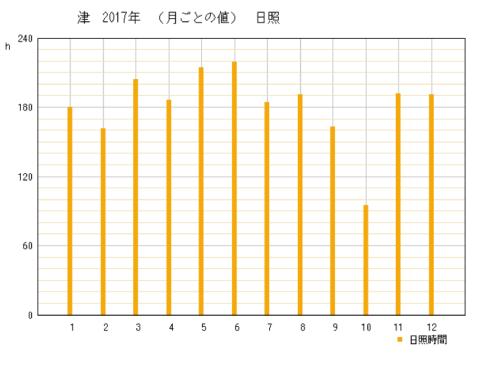 2017年三重県津市の年間日照時間グラフ
