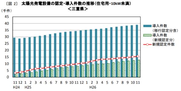 三重県太陽光発電設備の認定・導入件数の推移