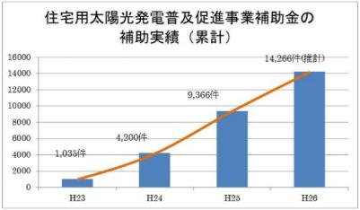 宮城県住宅用太陽光発電普及促進事業補助金実績