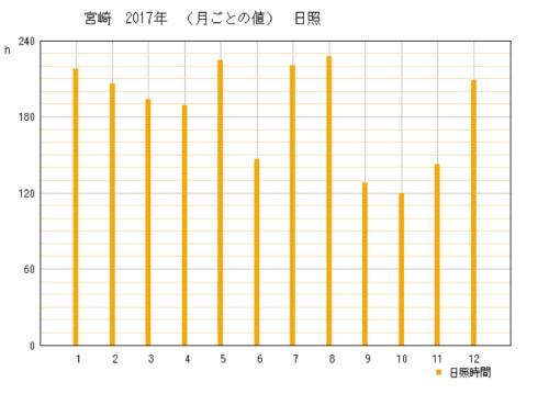 2017年宮崎県宮崎市の年間日照時間グラフ