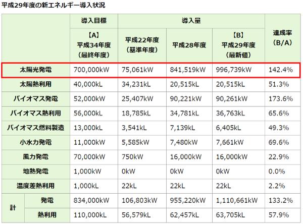 平成29年度の新エネルギー導入状況