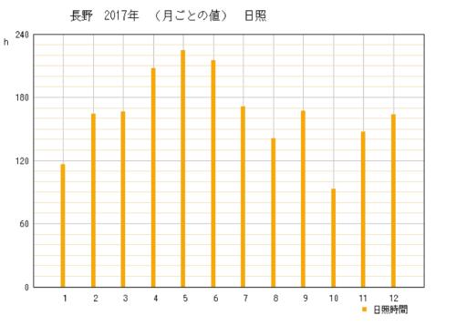 2017年の長野県長野市の年間日照時間時間グラフ