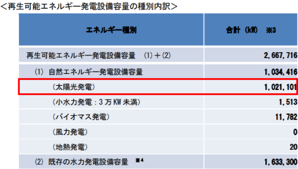 長野県再生可能エネルギー発電設備容量の種別内訳