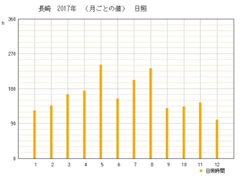 2017年長崎県長崎市の年間日照時間グラフ