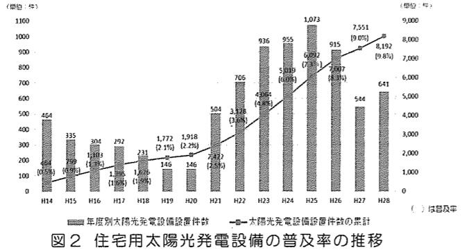 長崎市生可能エネルギーの導入状況