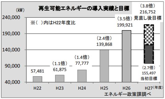 奈良県再生可能エネルギー導入実績と目標