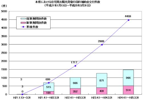 新潟県における国の補助金交付件数(平成21年1月13日~平成25年3月31日)
