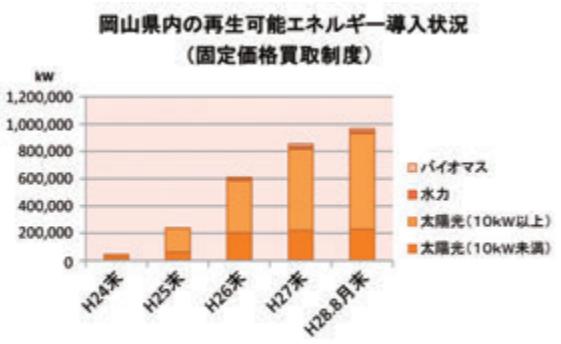 岡山県内の再生可能エネルギー導入状況