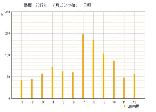 2017年沖縄県那覇市の年間日照時間グラフ