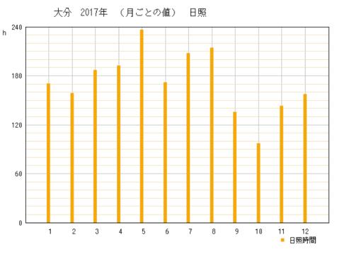 2017年大分県大分市の年間日照時間グラフ