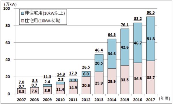 大阪府太陽光発電導入量(累計)の推移